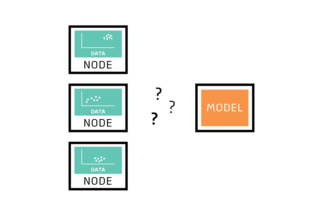 Federated learning helps when the data on each node is different.