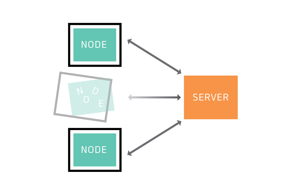 Some nodes may drop out of the network.