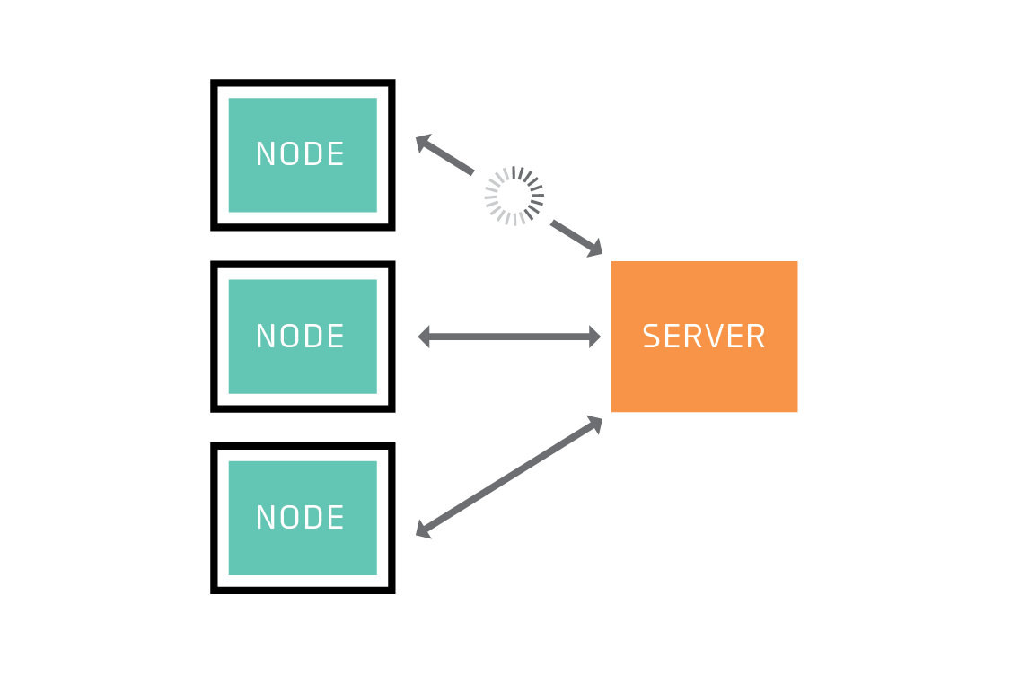 Some nodes may take longer to do their share of the work.