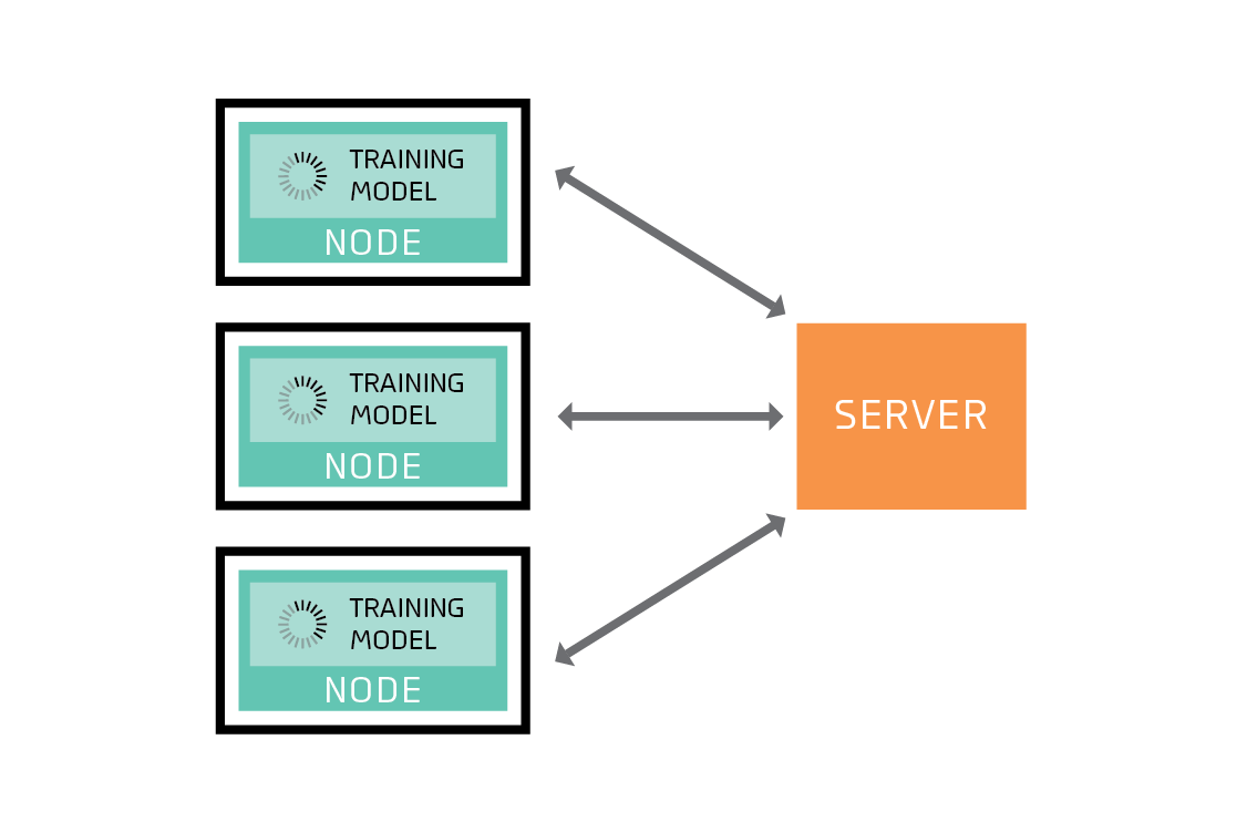 Training models on client devices uses power.
