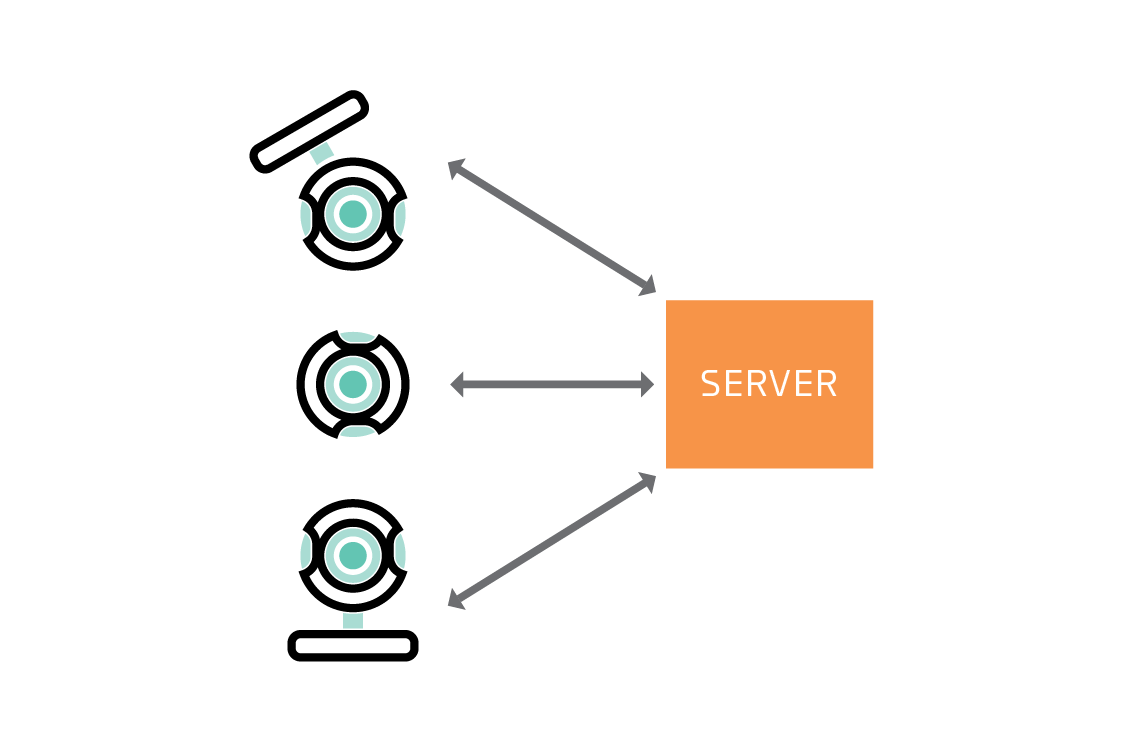 Moving video data to a server requires a lot of bandwidth.