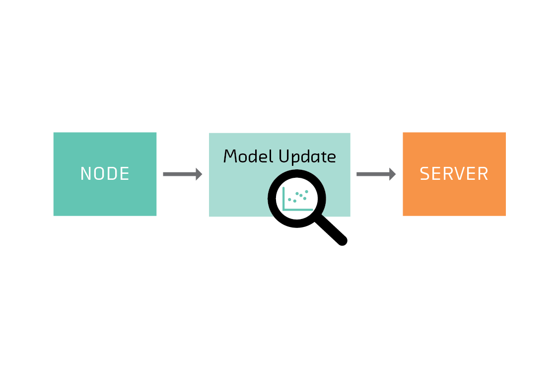 It can be possible to infer information about the data on a node from the models it sends to the server.