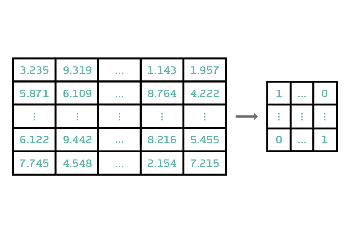 It is sometimes possible to compress the array of numbers that define a model, which saves bandwidth