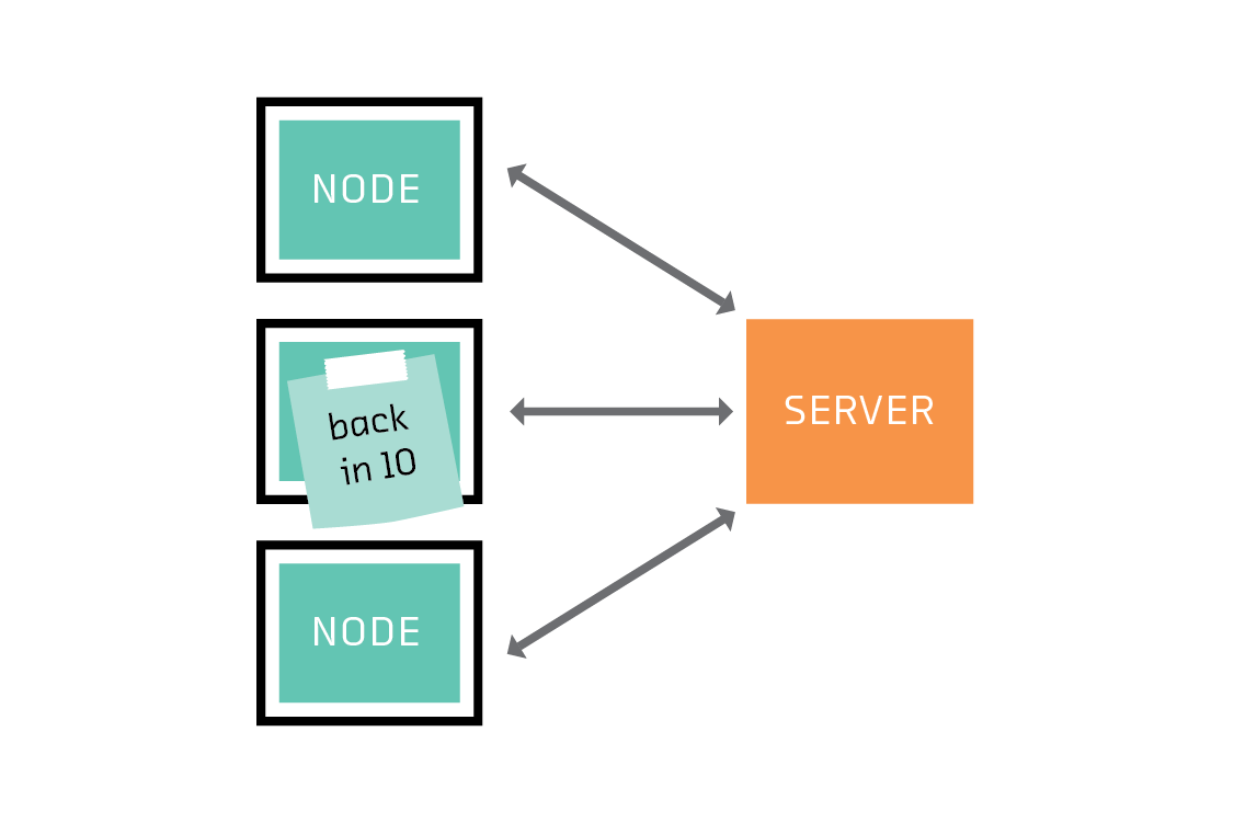 A node that is not participating in a particular round of federated learning saves bandwidth.