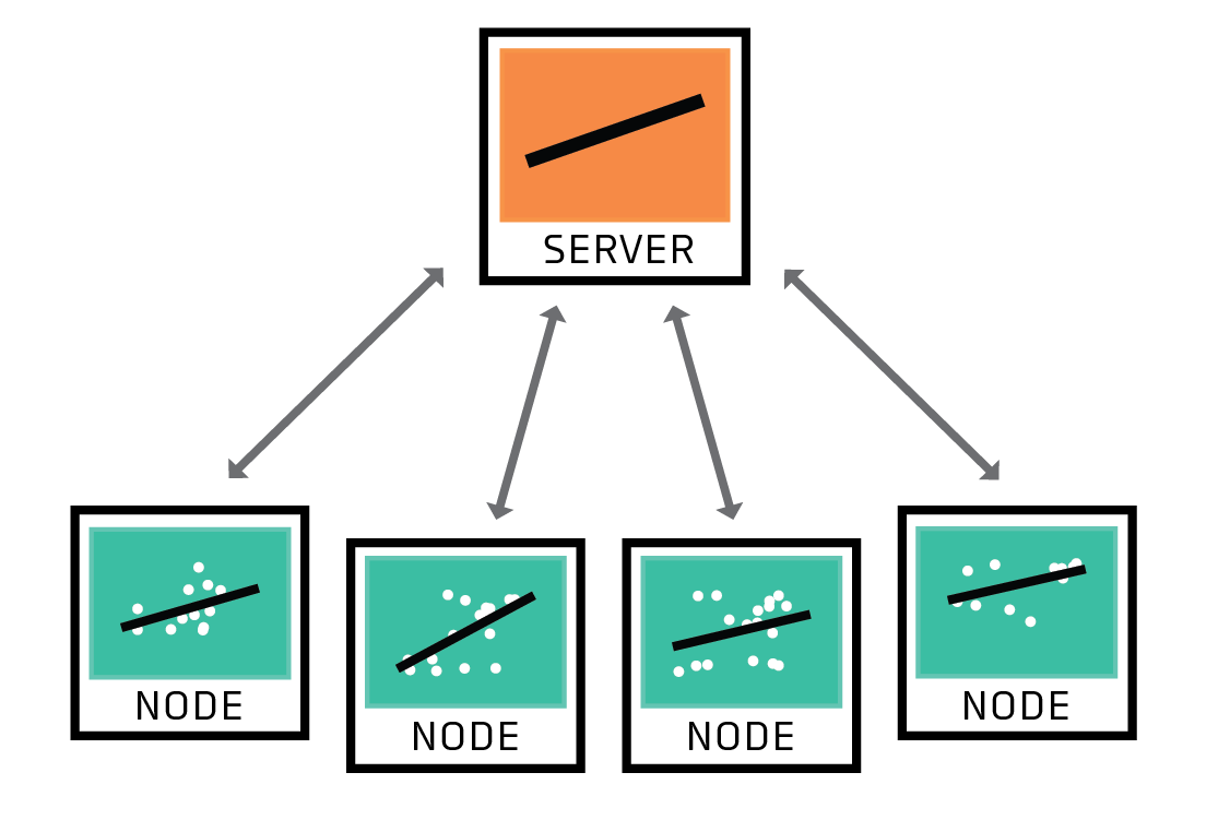 In federated learning, a network of nodes shares models rather than training data with a server.