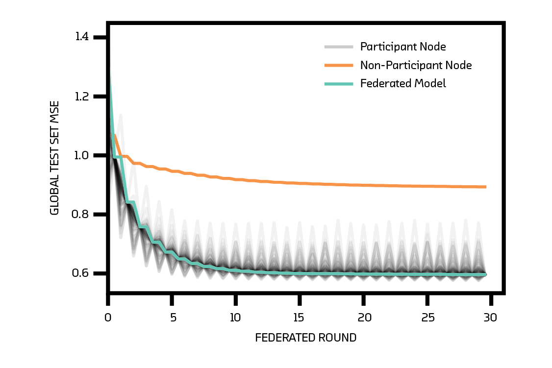 Mean squared error loss (in standardized units) for the federated model, 79 nodes that participate in the federated model, and 1 node that does not.